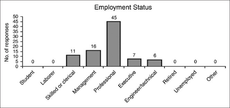 Figure 4: Employment status of participants as reported from Personal and Organizational Quality Assessment-Revised 4 Model