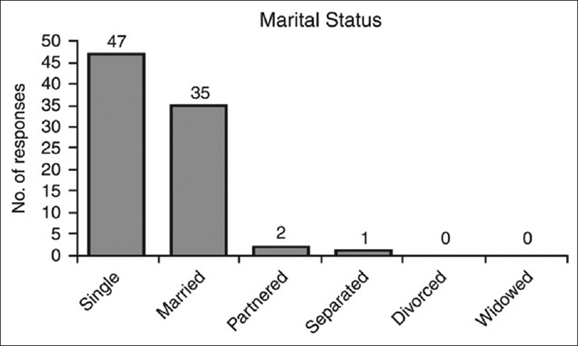 Figure 6: Marital status of participants as reported from Personal and Organizational Quality Assessment-Revised 4 Model